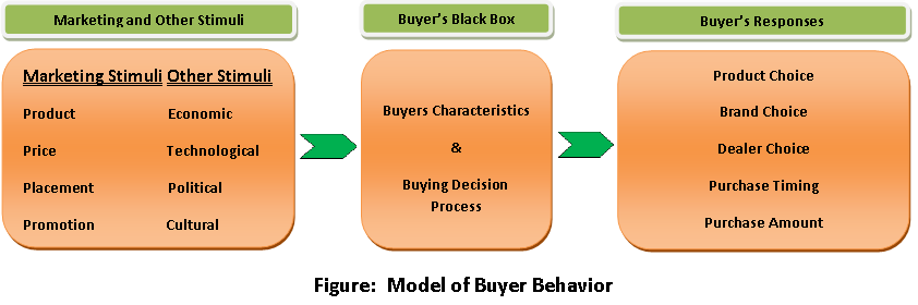 MBA Marketing Notes on Model of Consumer Behavior