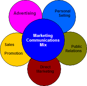 communication strategies of an integrated marketing communications plan of coca cola Case study: coca cola integrated marketing communications  as long as this integrated marketing communications strategy is utilized there is no doubt that coca cola will continue to be a market.