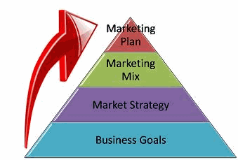 elements of marketing plan