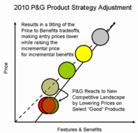 mba notes on price adjustment strategies.png