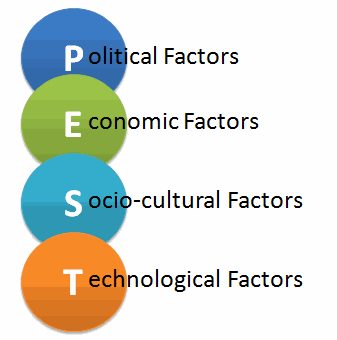 pest analysis definition, factors & examples