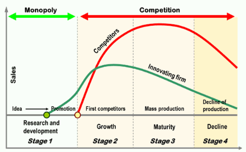 product life cycle of mcdonalds The corporate life cycle: maturity traditional food establishments diversifying into coffee such as pret a manger or mcdonald's.