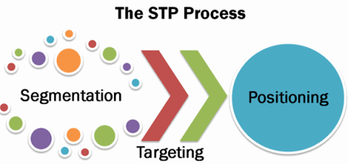 Stp process market segmentation, targeting & position