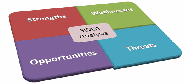 swot analysis & swot matrix