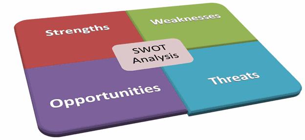 swot analysis & swot matrix