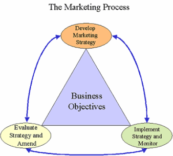 the marketing process steps