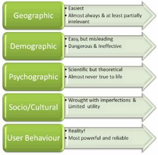 definition and types of market segmentation