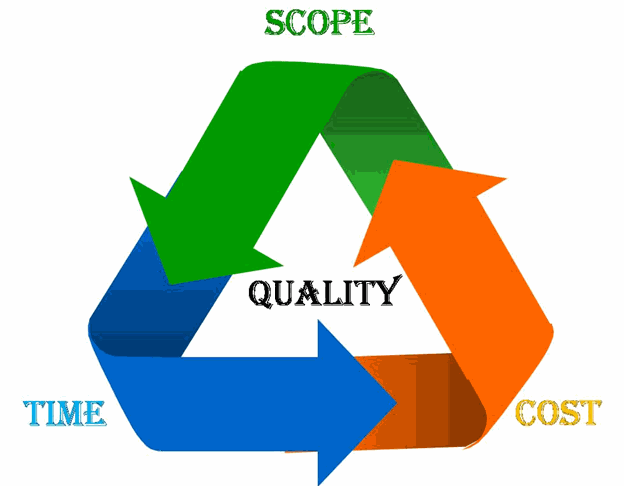 porject management triangle
