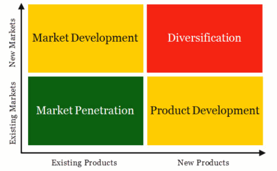 Ansoff matrix product development market growth for Company product development