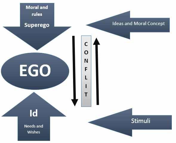 id-ego-superego.jpg