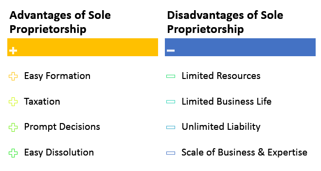 Sole Proprietorship Advantages