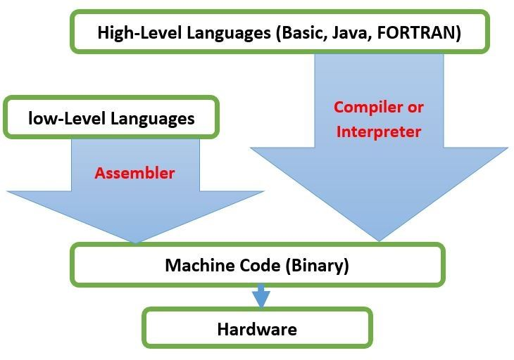 Computer Languages - Low High Level Languages